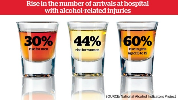 Injuries Skyrocket Young In If Foundation Women - Alcohol-related